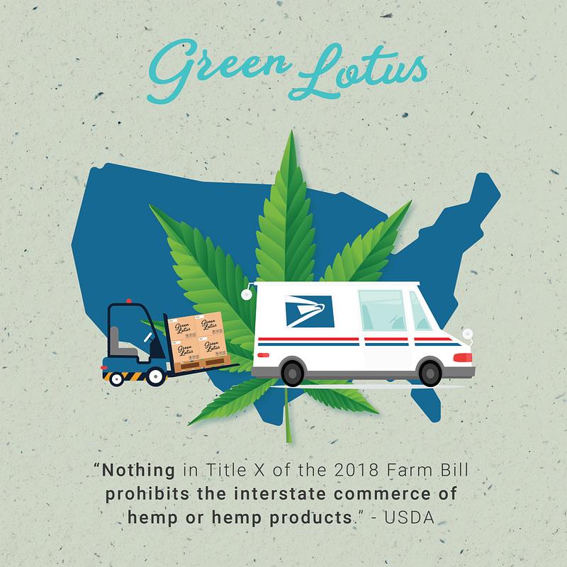 Green Lotus Hemp USPS Interstate Commerce